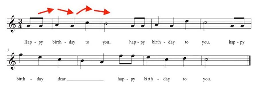 Στις 4 Μαρτίου 1924, ο Claydon Sunny εκτύπωσε τη μελωδία και τους στίχους «Happy Birthday» μαζί σε ένα τραγούδι για πρώτη φορά