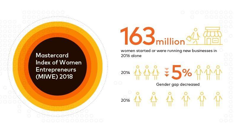 Οι γυναίκες που ξεκίνησαν τις επιχειρήσεις τους αγγίζουν τα 163 εκατομμύρια παγκοσμίως μόνο το 2016, σύμφωνα με τον Δείκτη Γυναικείας Επιχειρηματικότητας του 2018